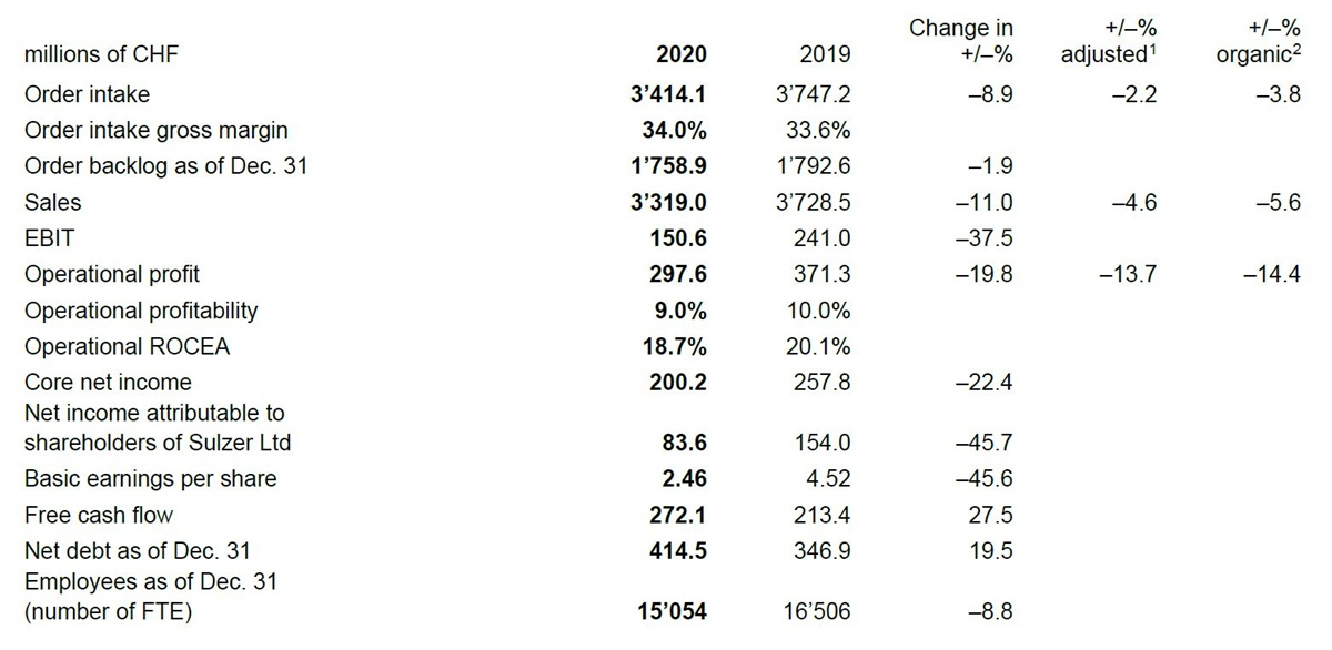 Key figures annual results 2020