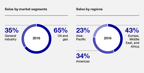 Sales by market segments and by regions, Chemtech