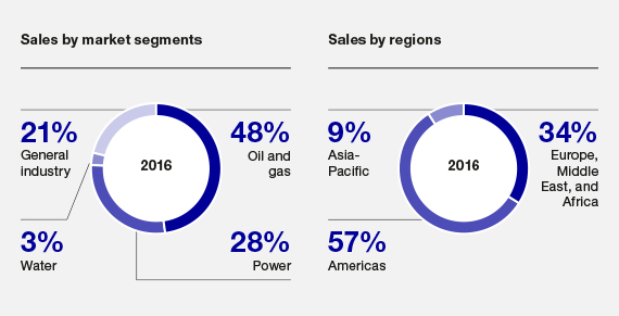 Sales by market segments and by regions, Rotating Equipment Services