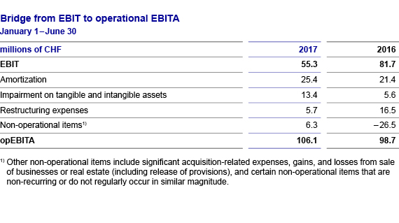 Financial review EBIT to opEBITA