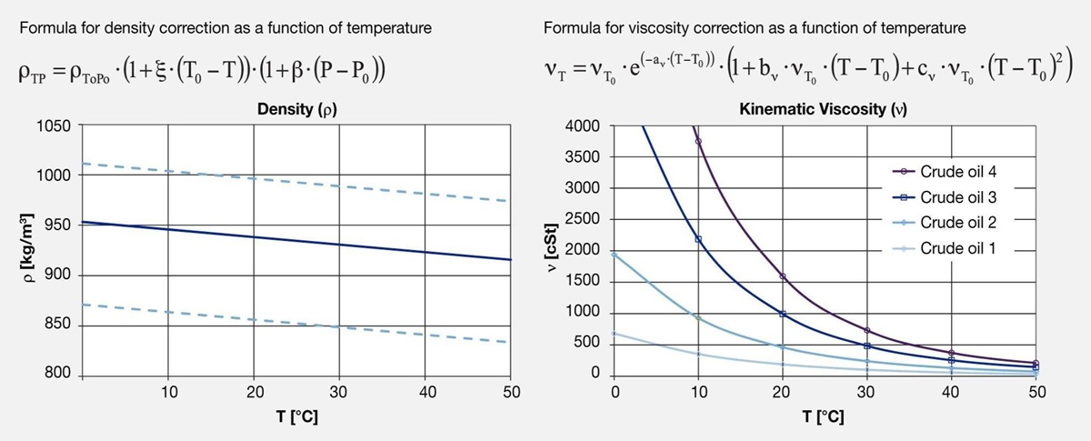 Correction factors for density and viscosity in relation to temperature of crude oil