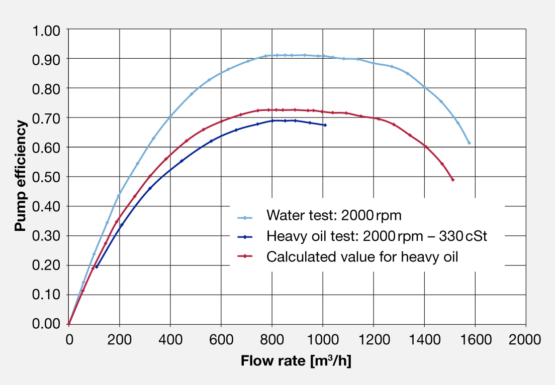 Comparison of measured and calculated pump efficiency / flow rate values.