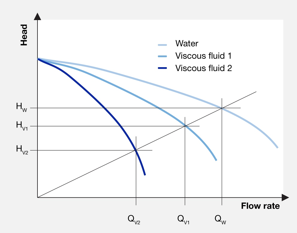 Head and flow rates with fluids of different viscosities