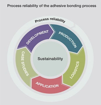 Process reliability of the adhesive bonding process