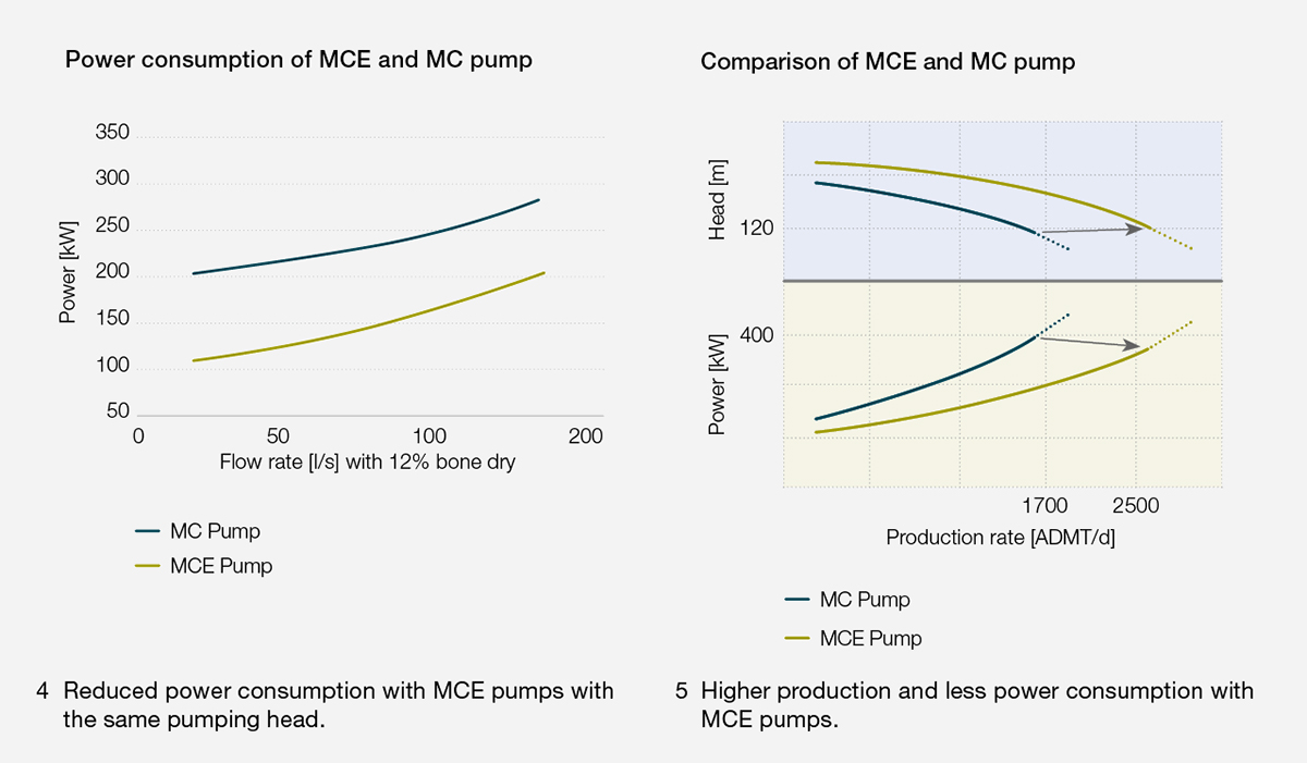 Power consumption of MCE and MC pump