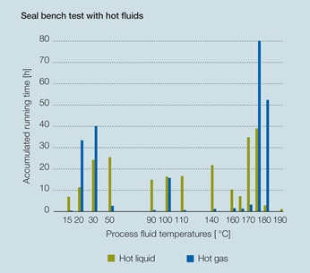 Graphic of fluid temperatures during the bench test of the seal.