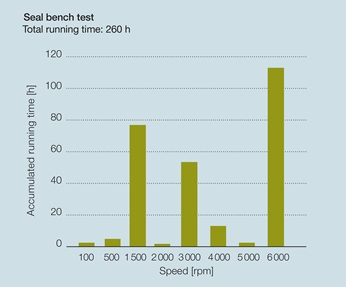 Graphic of running times during the bench test of the seal.