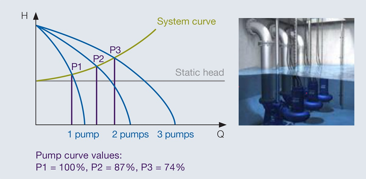 Graphic showing a system pump curve