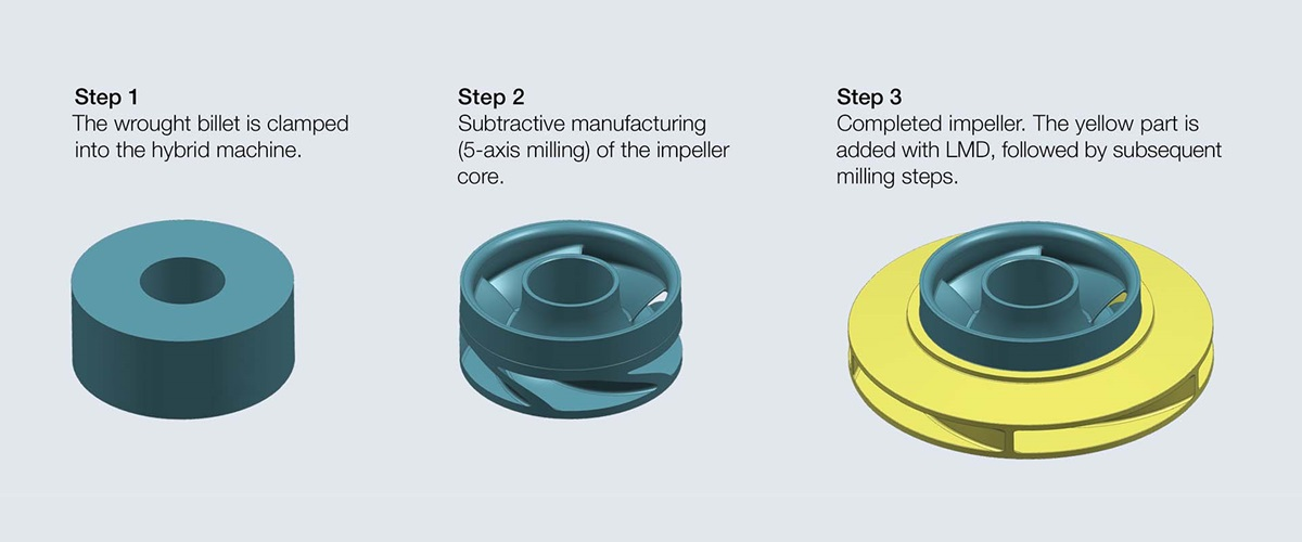 manufacturing steps with hybrid manufacturing