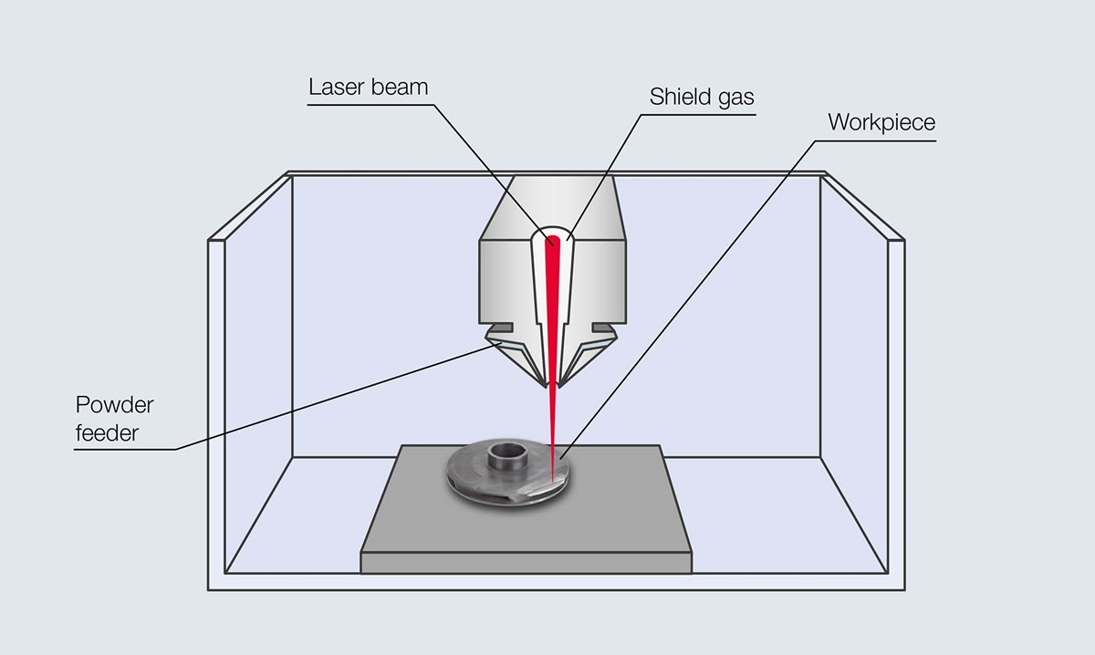 principle of laser metal deposition with powder