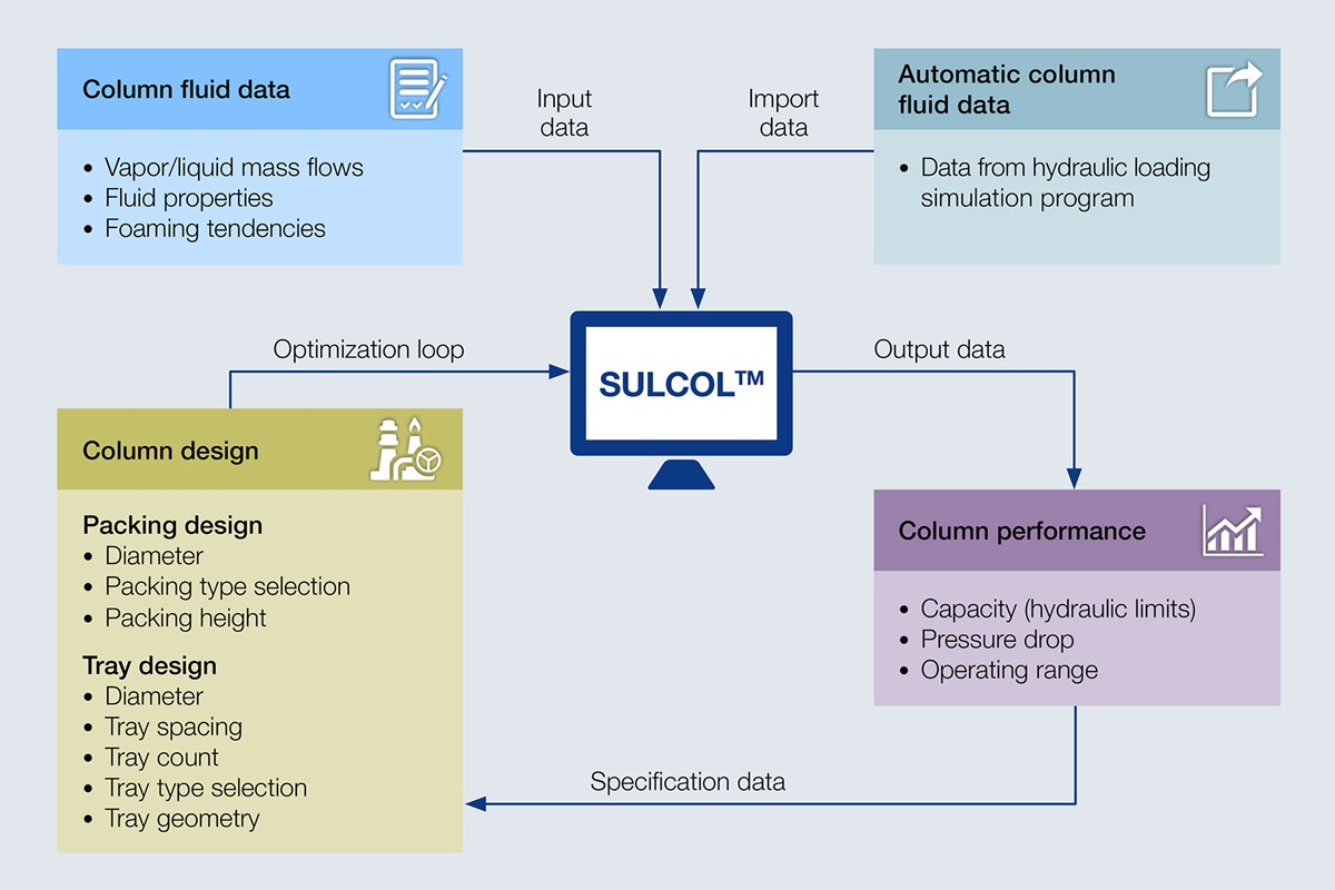 Graphic showing how the SULCOL program works