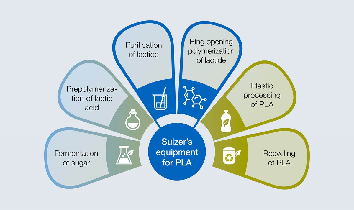 Process steps from raw material to PLA