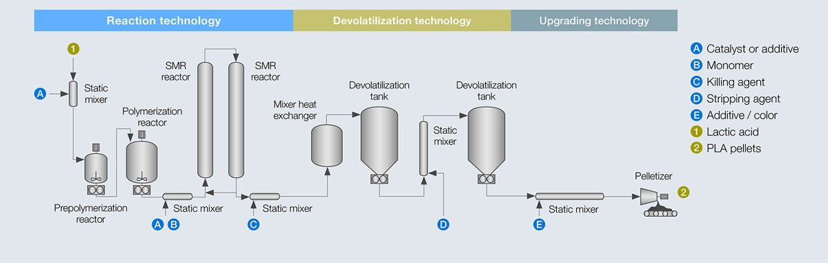 Key equipment of Sulzer for PLA process