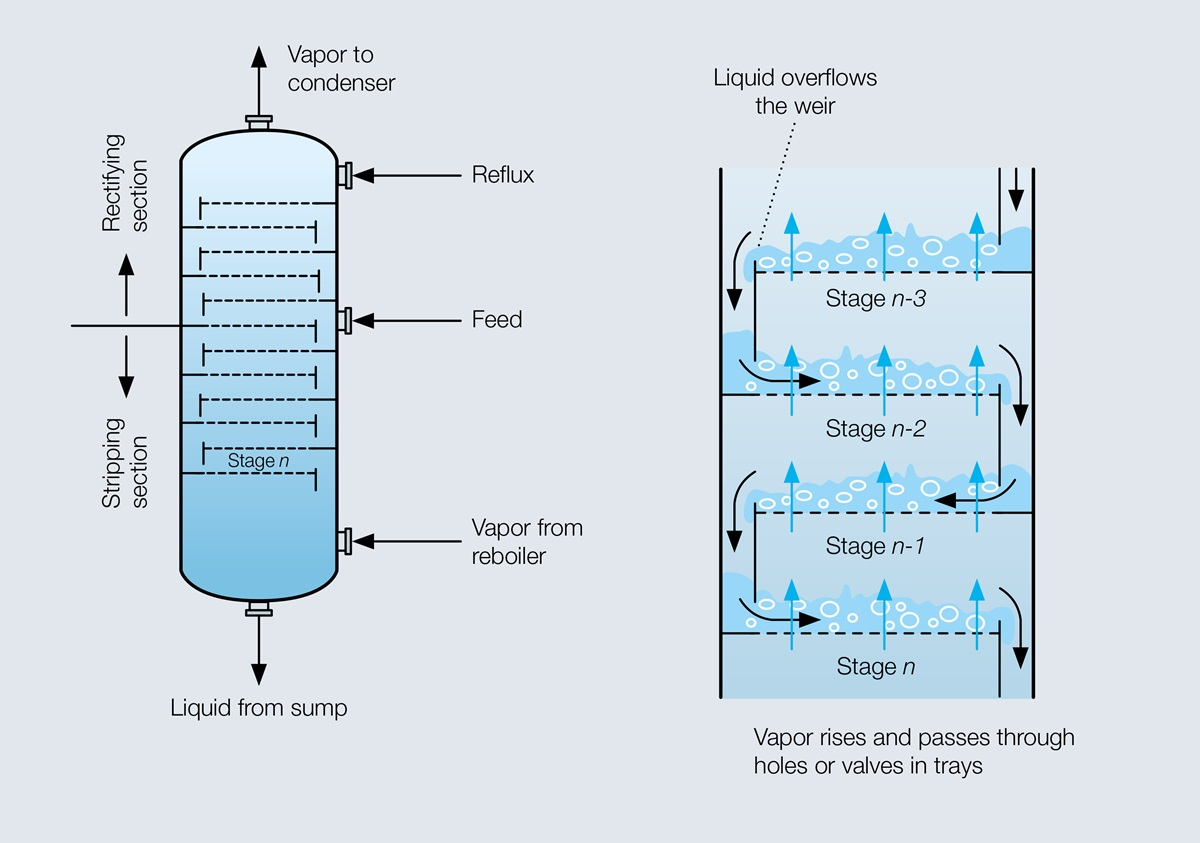 Graphic of the distillation principle in column with several trays