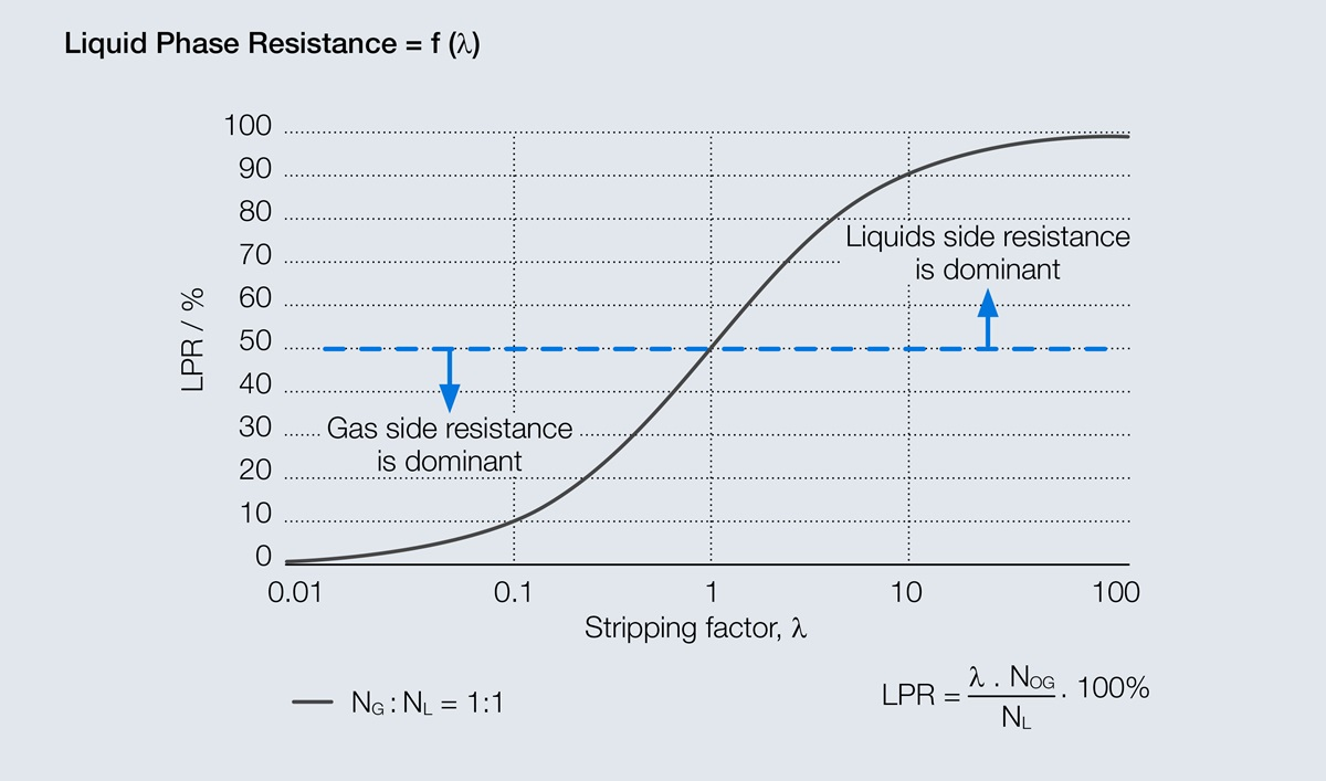 Graphic with liquid phase resistance in dependency of stripping factor