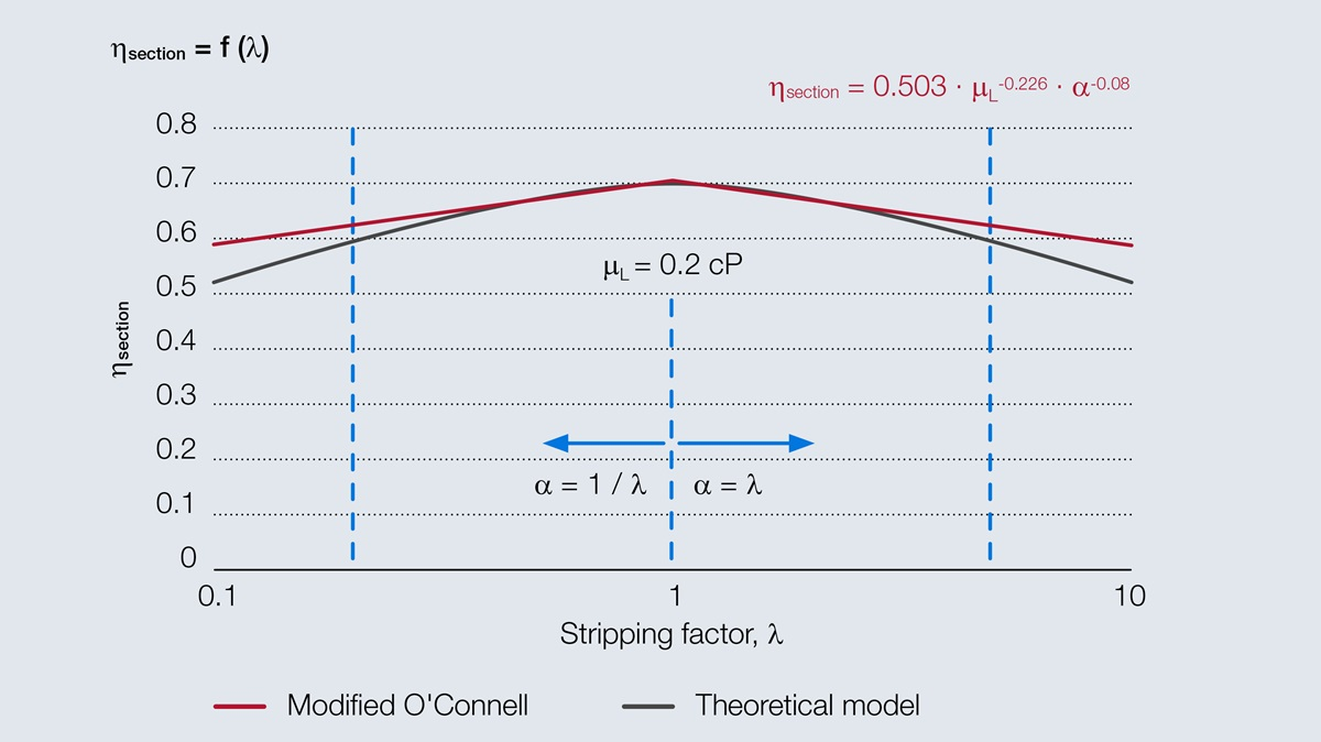 Graphic comparing O'Connell to the modified model in dependency of stripping factor