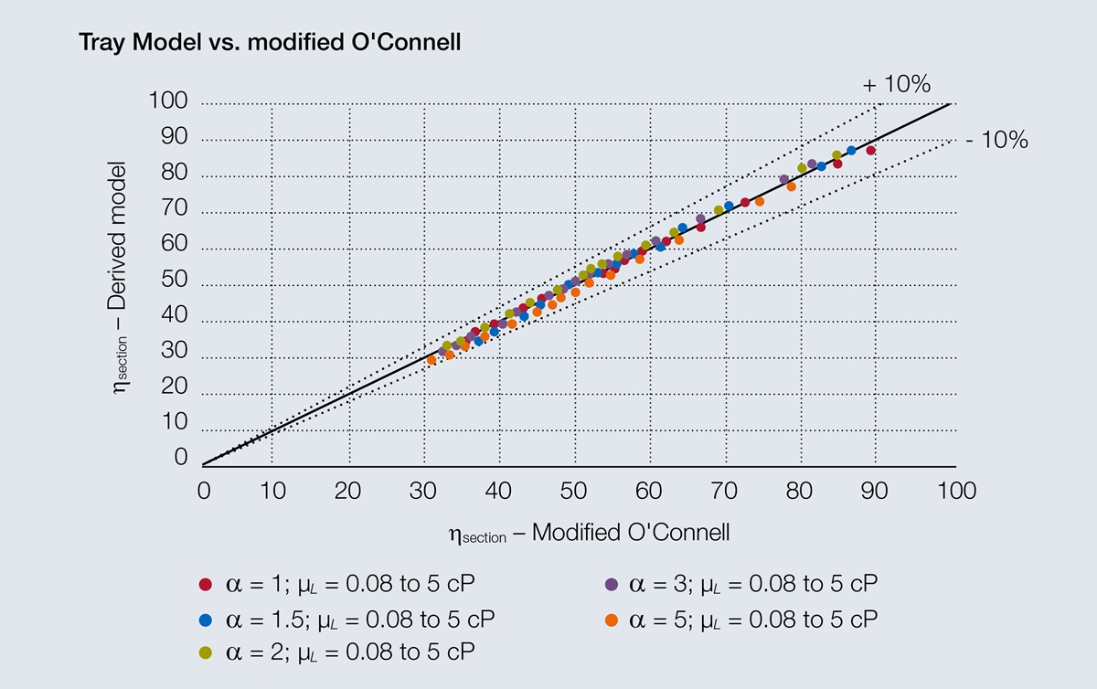 Parity plot comparing calculated section efficiencies for O'Connell correlation to modified model