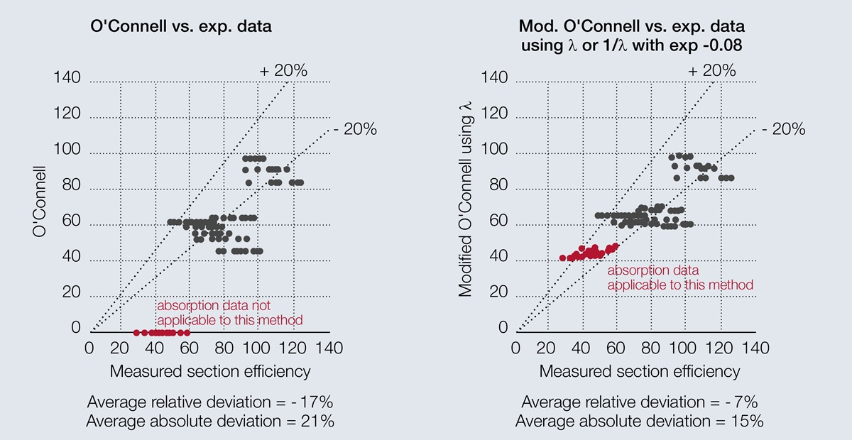 Parity plot comparing measured section efficiencies to O'Connell correlation and modified model