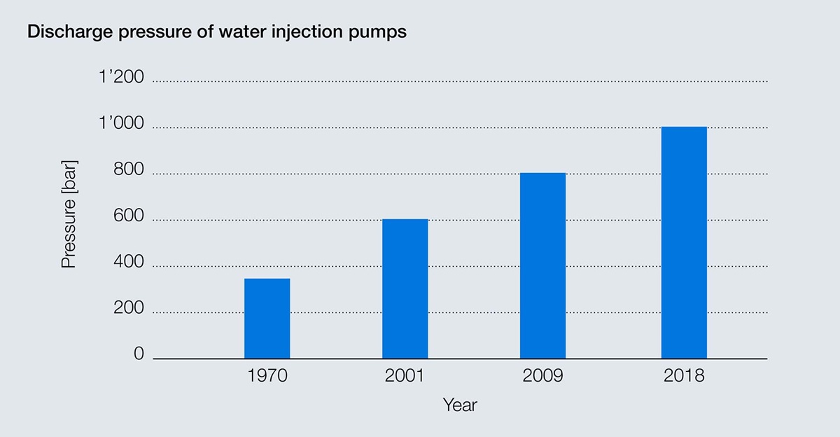 Evolution of the discharge pressure for water injection pumps