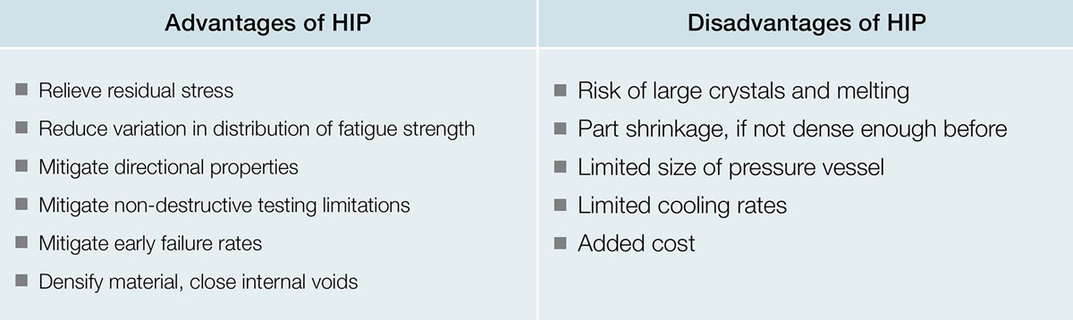 Advantages and disadvantages of hot isostatic pressing (HIP).