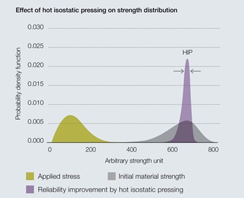 Narrowing of scatter in strength from hot isostatic pressing (HIP)