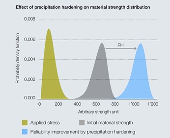 Average increase in material strength by precipitation hardening.