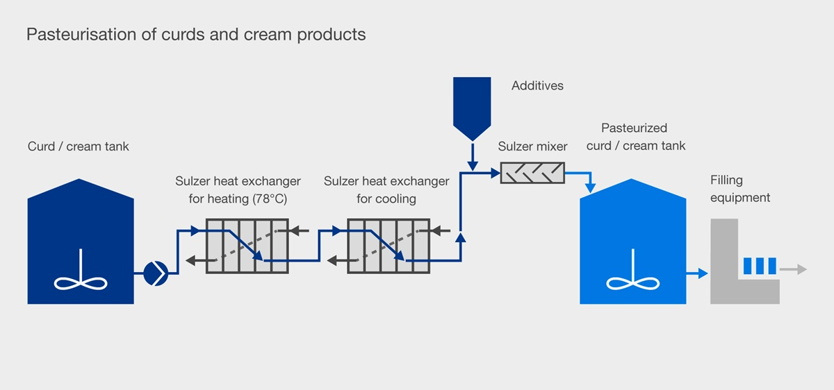 process flow diagram for pasteurization with mixers