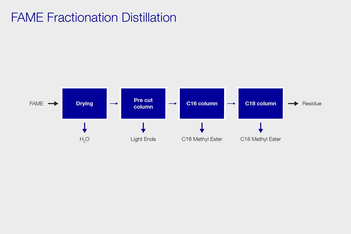 pfd fame fractionation distillation