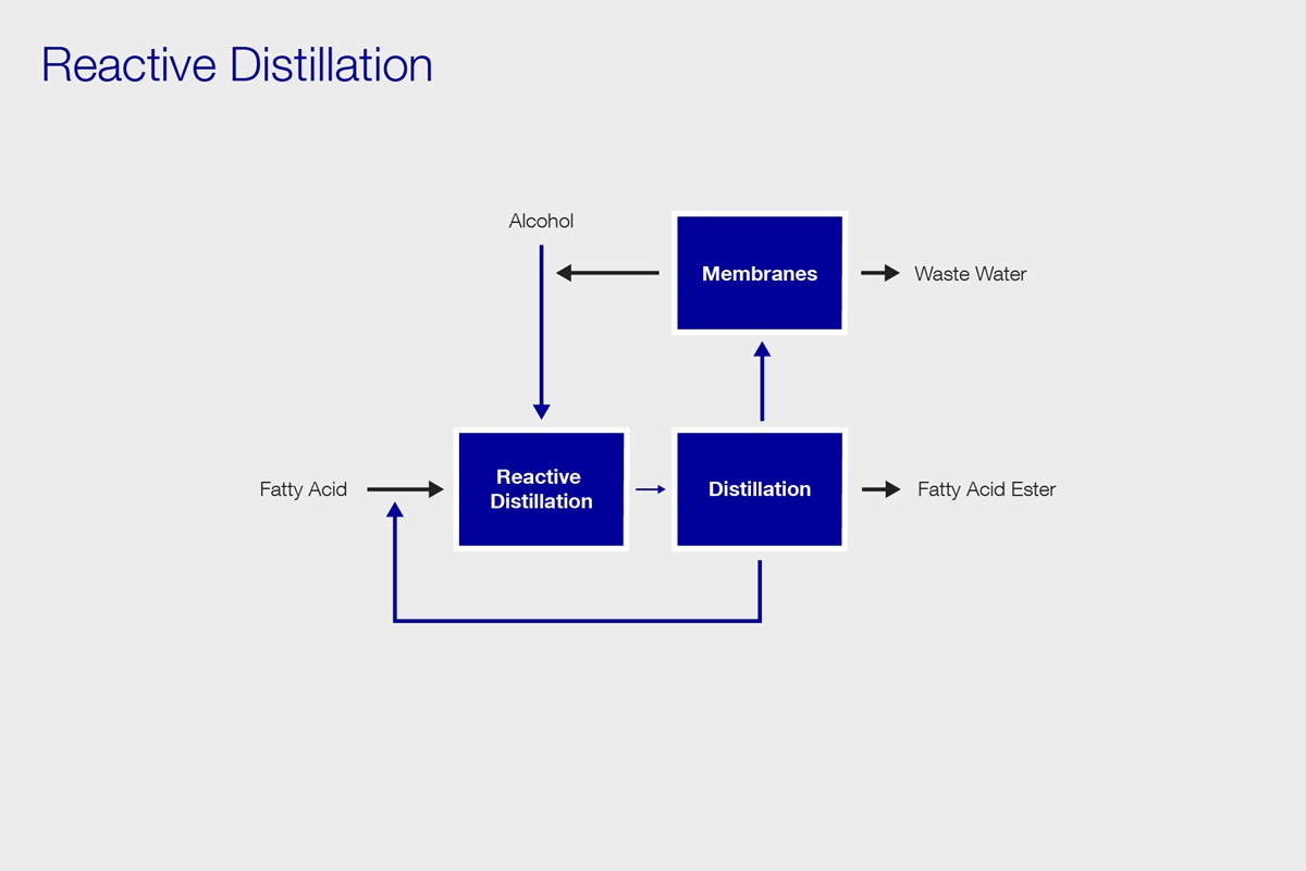 pfd reactive distillation
