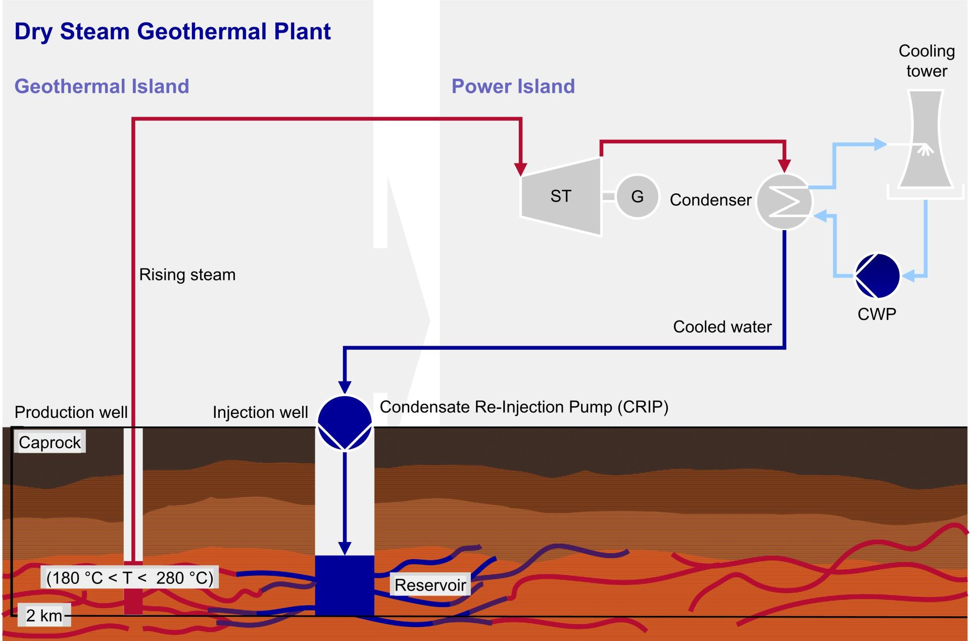 Dry Steam Geothermal Plant