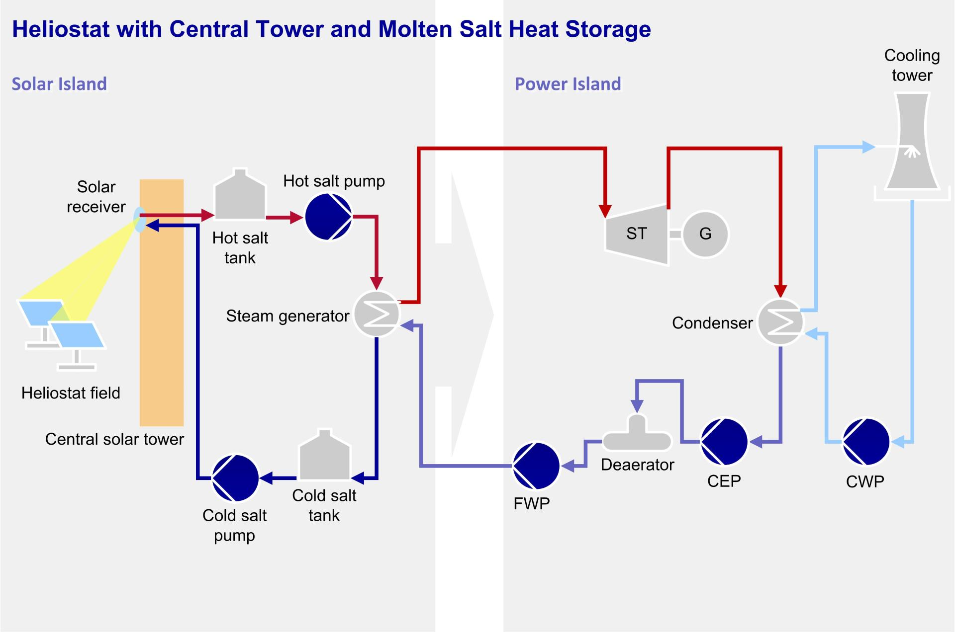 Heliostat with Central Tower and Molten Salt Heat Storage
