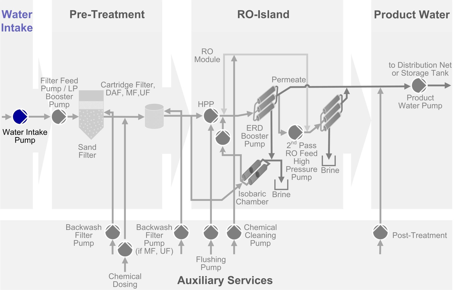 raw water intake diagrams