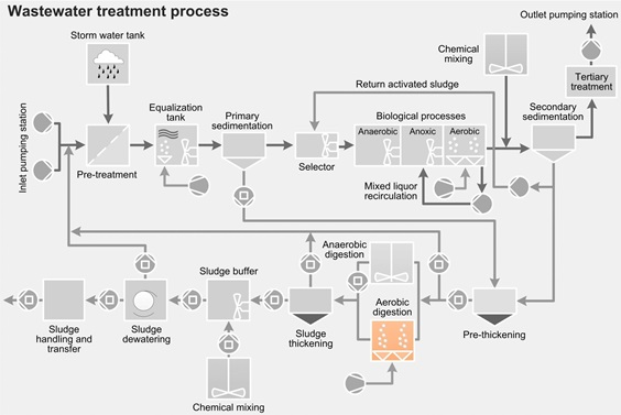 Wastewater treatment process - aerobic digestion