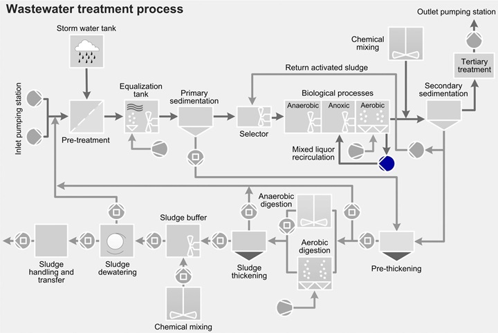 Wastewater treatment process - mixed liquor recirculation