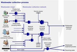 Wastewater collection process