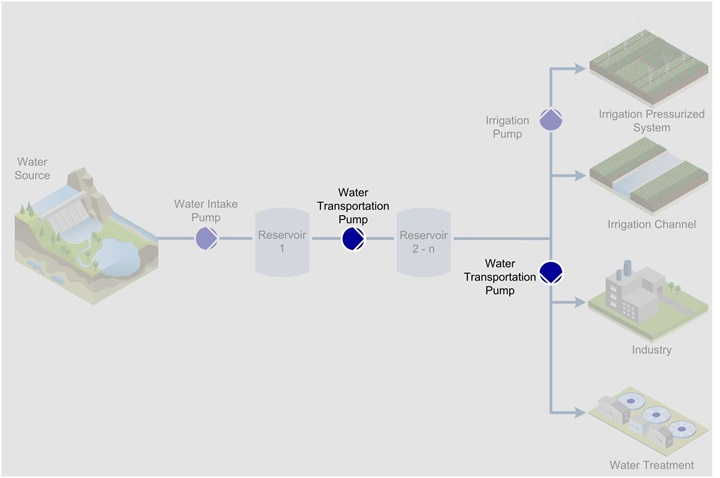 Water transportation process