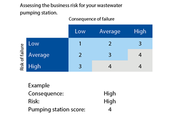 Assessing the business risk for your wastewater pumping station
