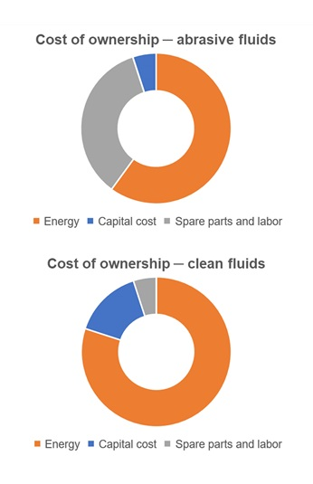 Cost of ownership - clean fluids