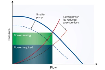Energy efficiency of pumping systems and potenrial energy saved