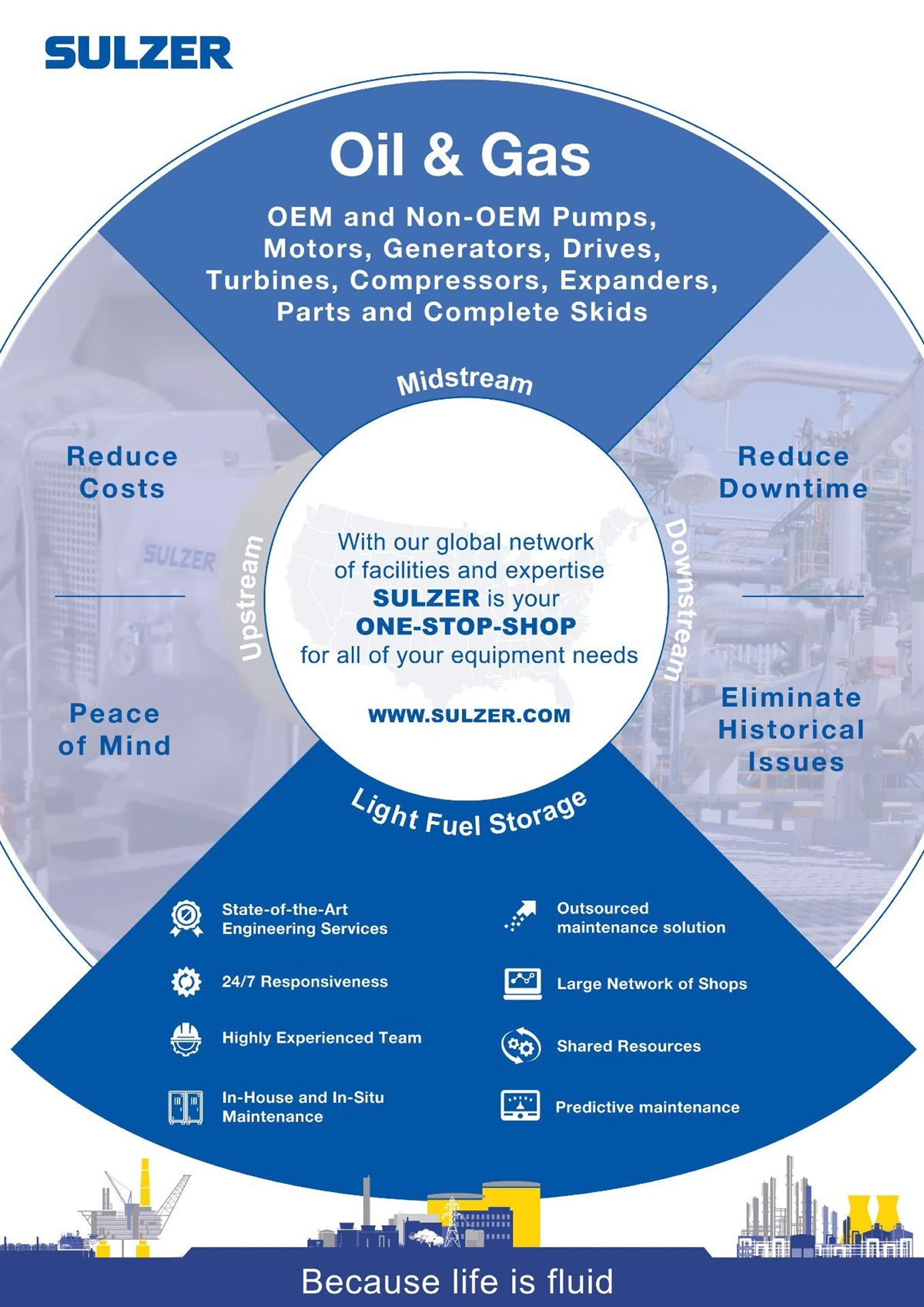 Infographic about Sulzer rotating equipment solutions for oil, gas and light fuel storage