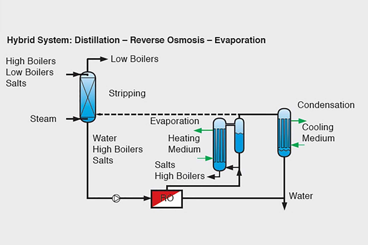 Graphic showing a hybrid system with distillation, reverse osmosis and evaporation