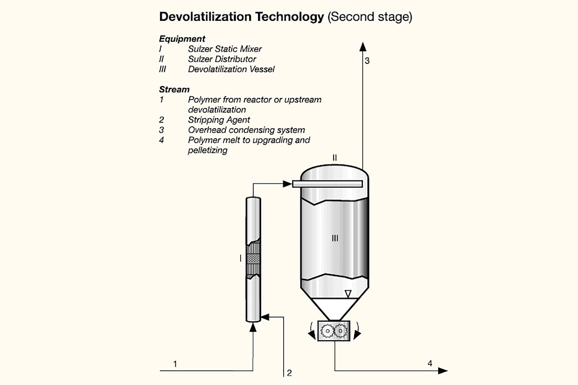 Graphic showing second stage of devolatilization technology