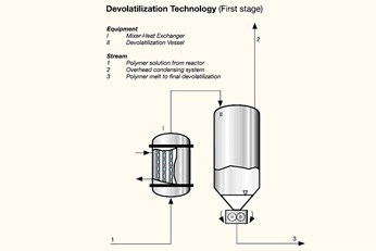 Graphic showing first stage of devolatilization technology