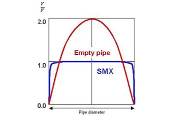 Graphic comparing viscosity over pipe diameter inside an SMX mixer with empty pipe