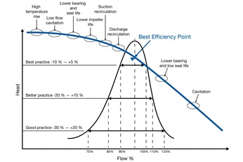 Best efficiency point (BEP) diagram