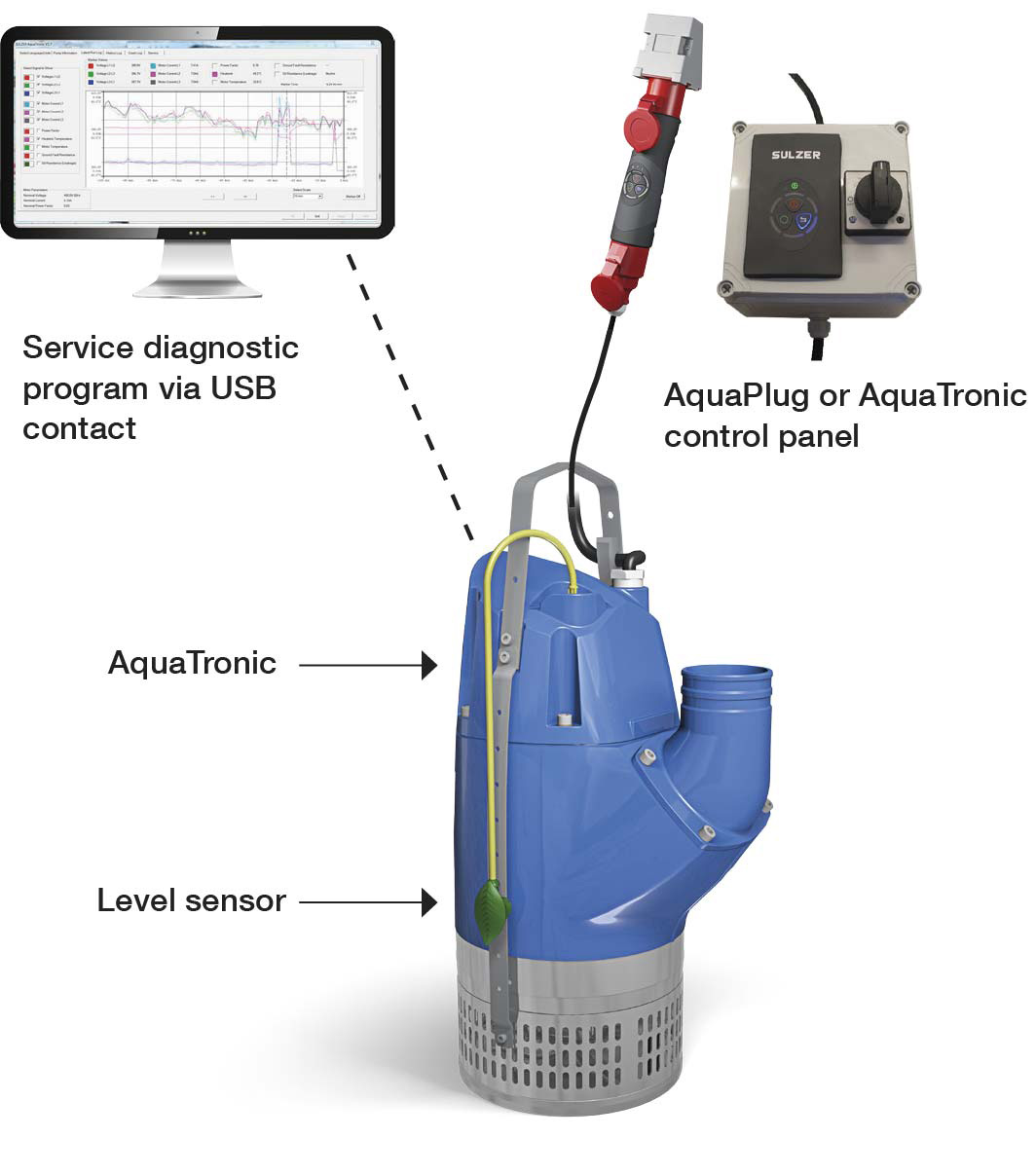 Level sensor, AquaPlug or AquaTronic control panel and service diagnostics program are monitoring options for pumps with built-in AquaTronic