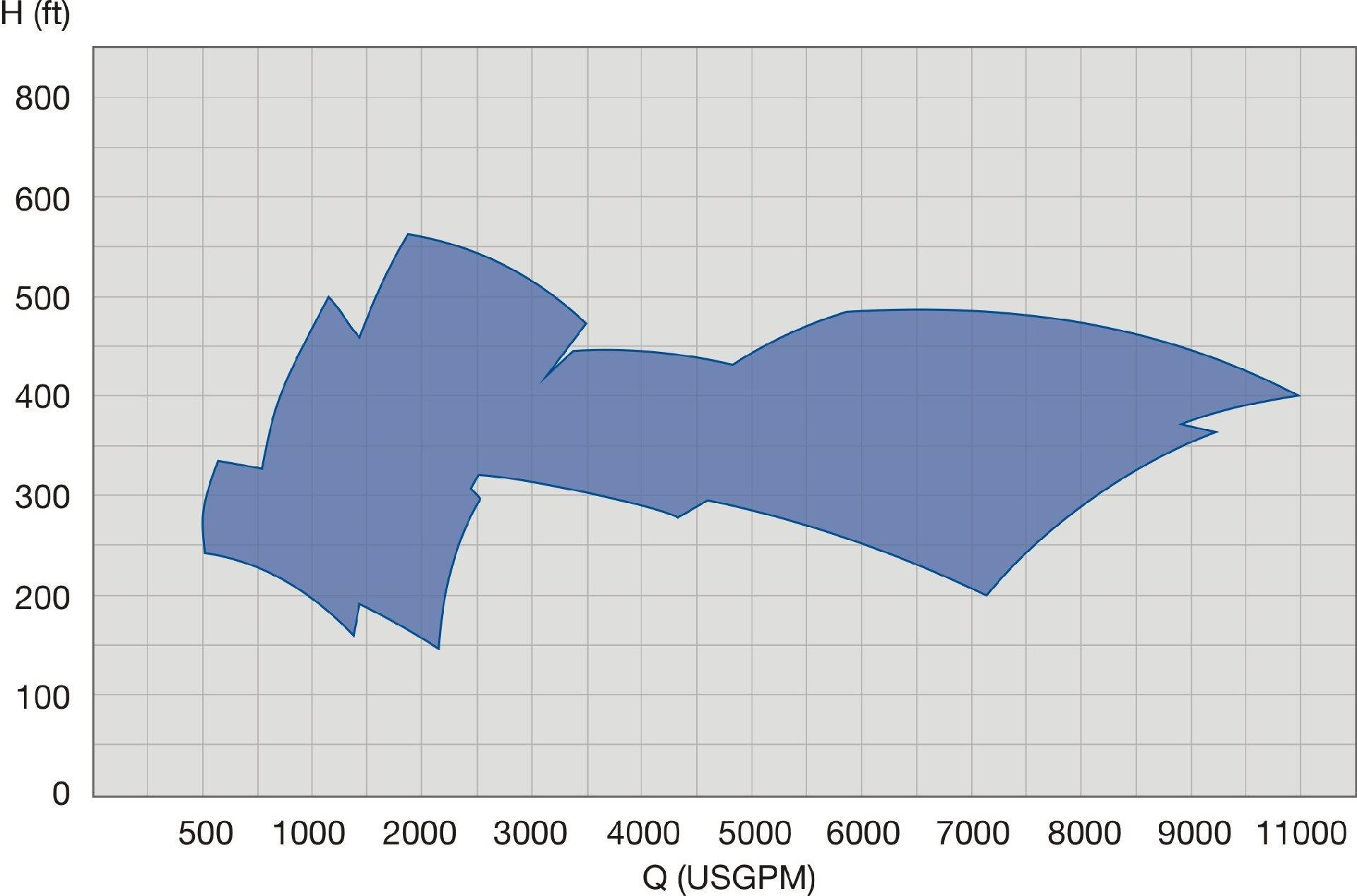 Fire Pump Package Sulzer Engine Diagram Spfp 60hz Performance Range
