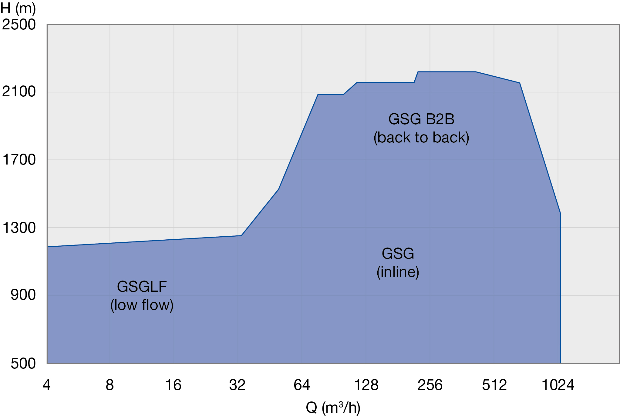 GSG Performance Range 50 Hz