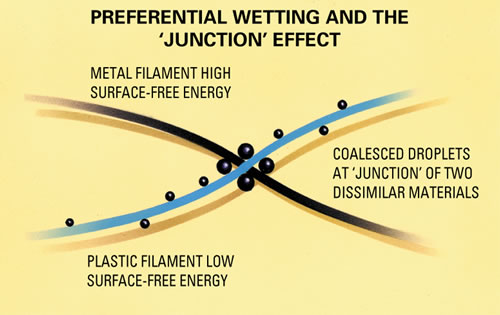 Graphic explaining the coalescing technology using metal and plastic filaments