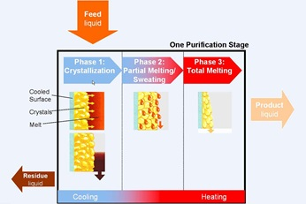 Static crystallization stage